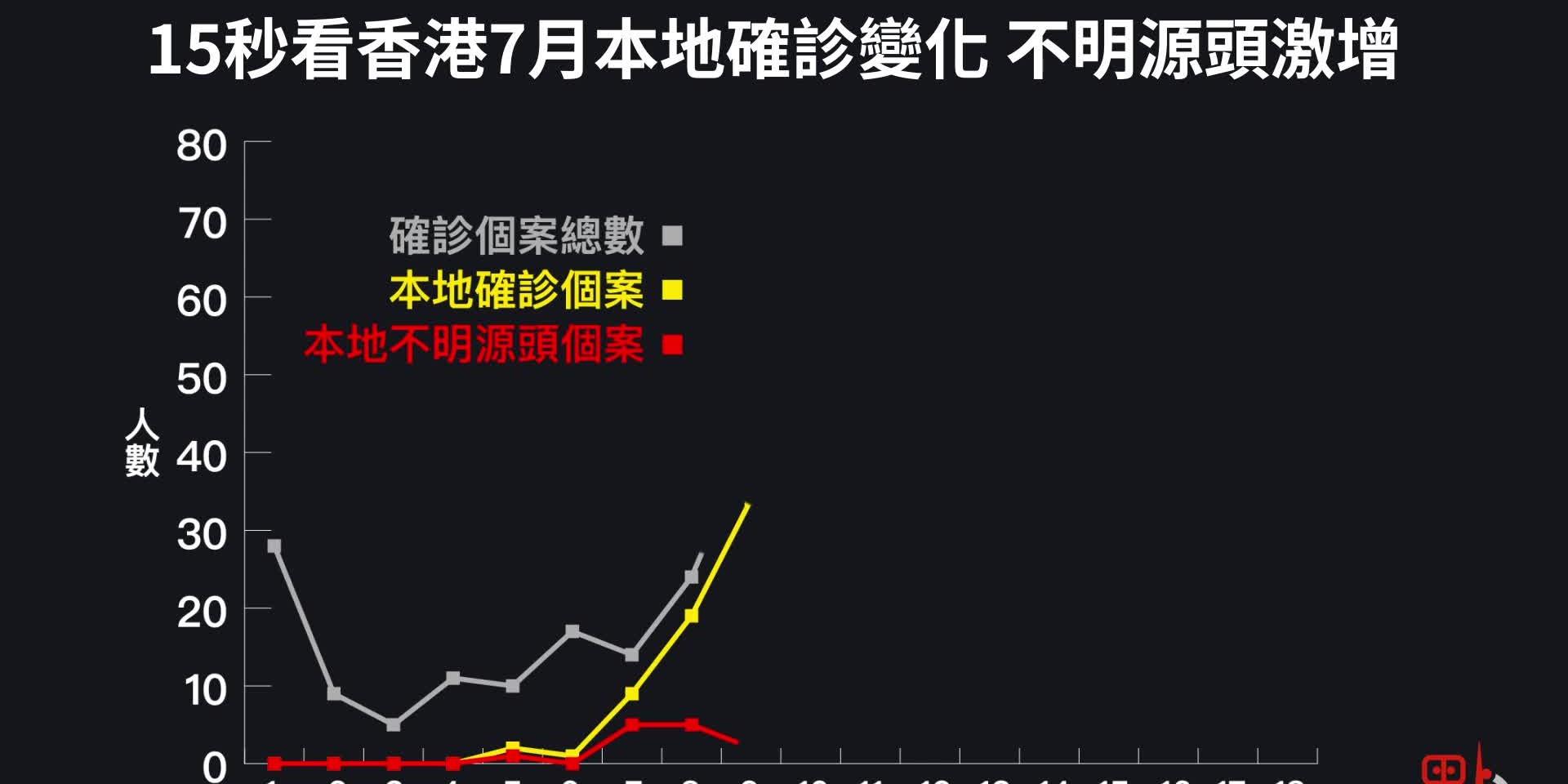 15秒看香港7月本地確診變化:不明源頭激增