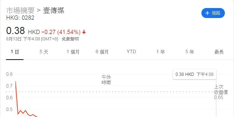 壹傳媒股價異動 疑涉人為操控及利益輸送