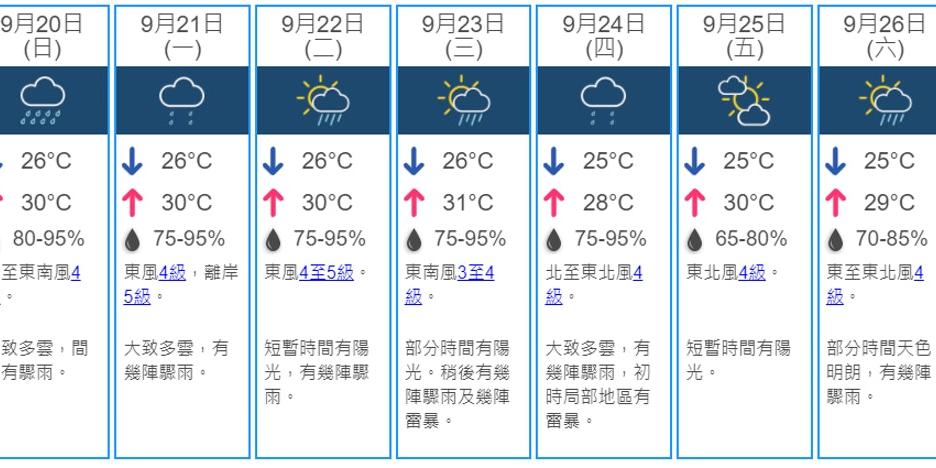 下周「秋分」至 驟雨較多短暫有陽光