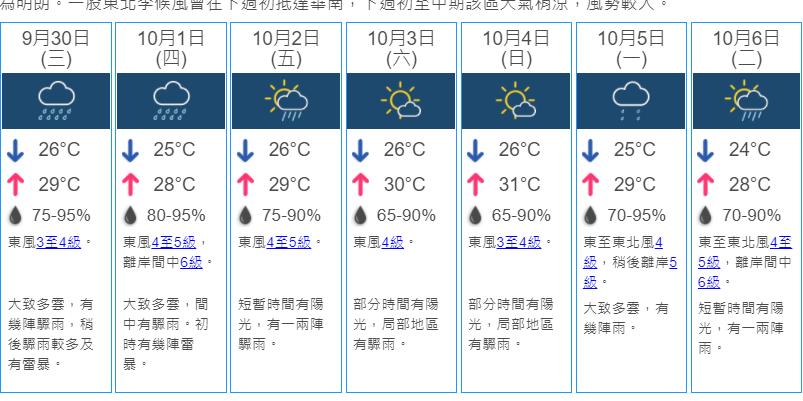 驟雨雷暴迎中秋 下周轉涼低見24度