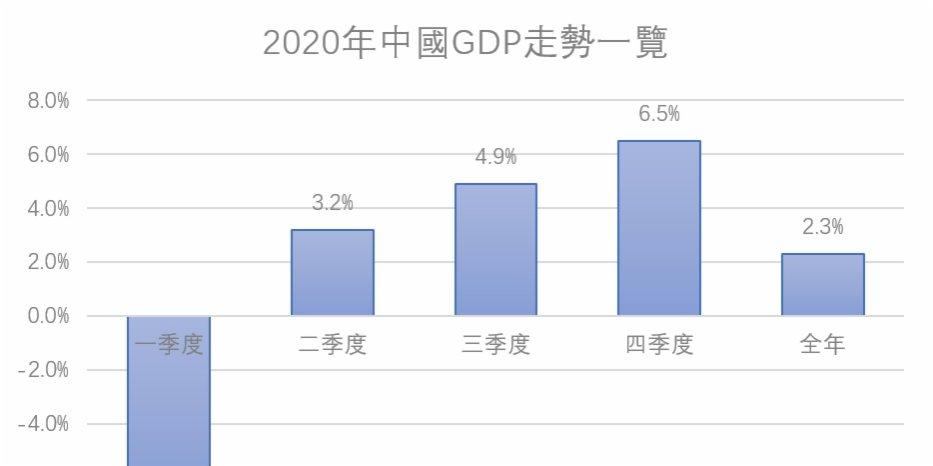 外資機構料今年中國GDP增速高達8.2%