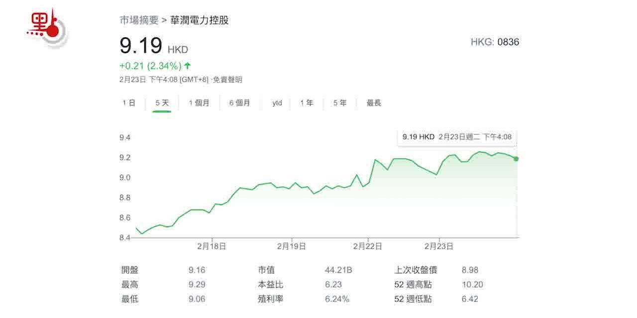 大市點睇|短線關注價值型股份 華潤電力可期