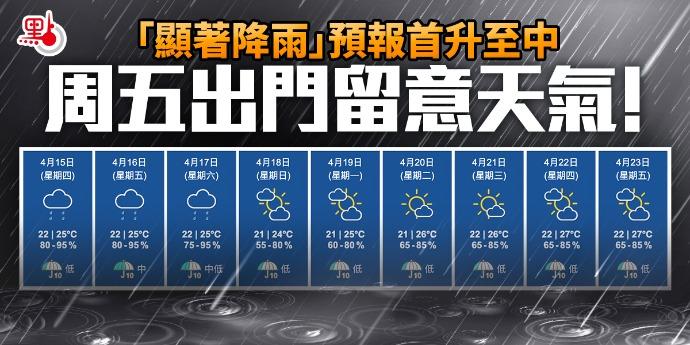「顯著降雨」預報首升至中 周五出門留意天氣!