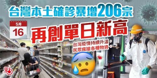 台灣本土確診暴增206宗 再創單日新高