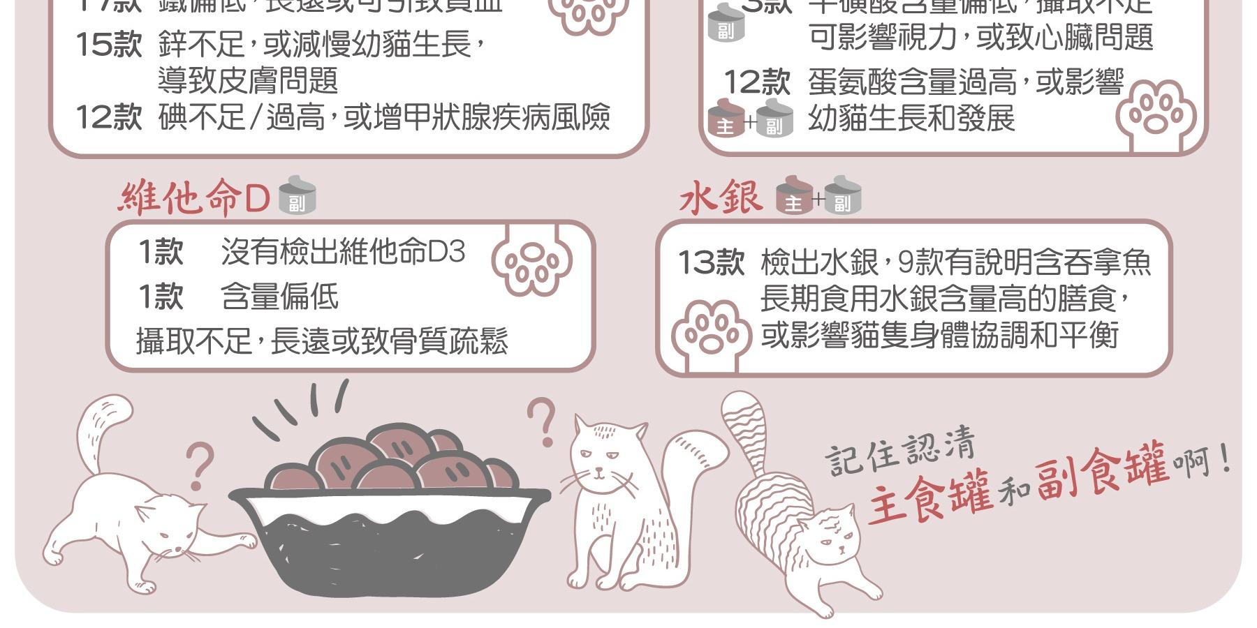 消委會:9成貓糧礦物質或氨基酸不符標準 或損貓隻健康