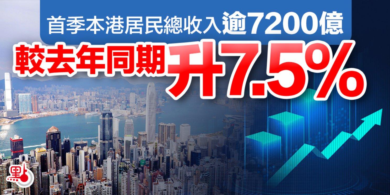 首季本港居民總收入逾7200億 按年升7.5%