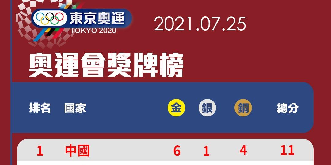 (不斷更新)一圖睇東京奧運獎牌榜 中國隊高居榜首